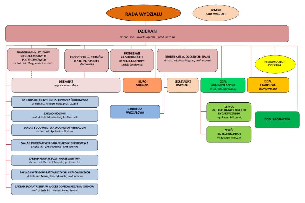 Struktura_2020_2021